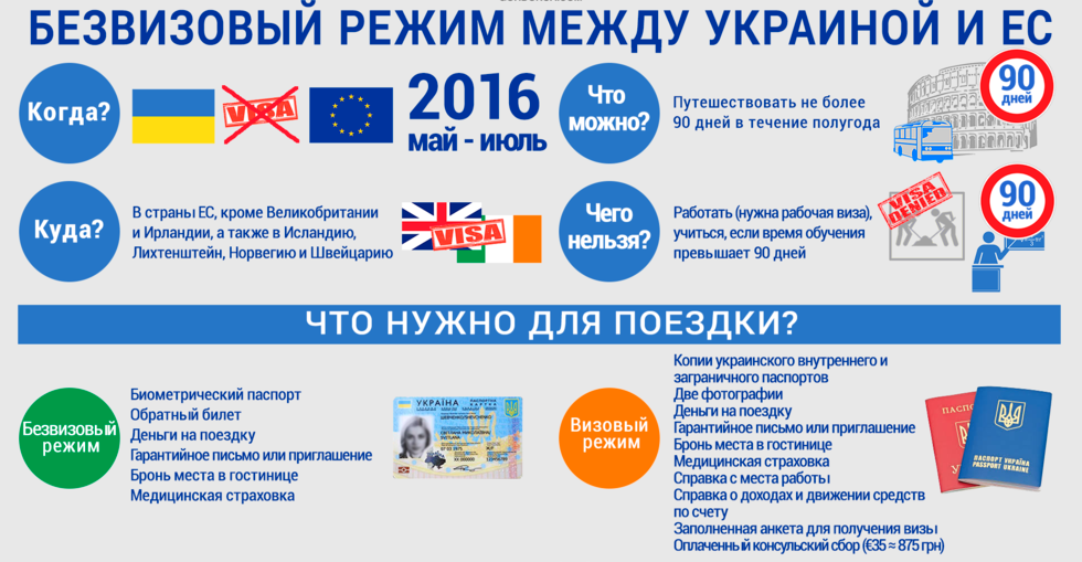 Безвизовый режим для украинцев: свободный въезд