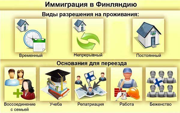 Процедура эмиграции в Финляндию из России: инструкция и нюансы