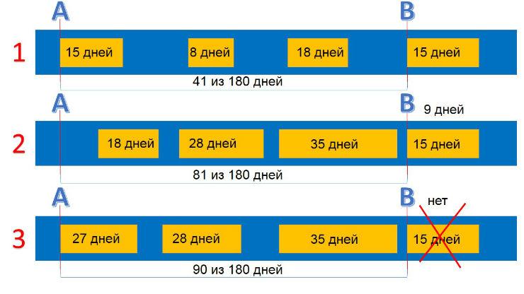 Визовый калькулятор: расчет на сайте, помощь в комментариях