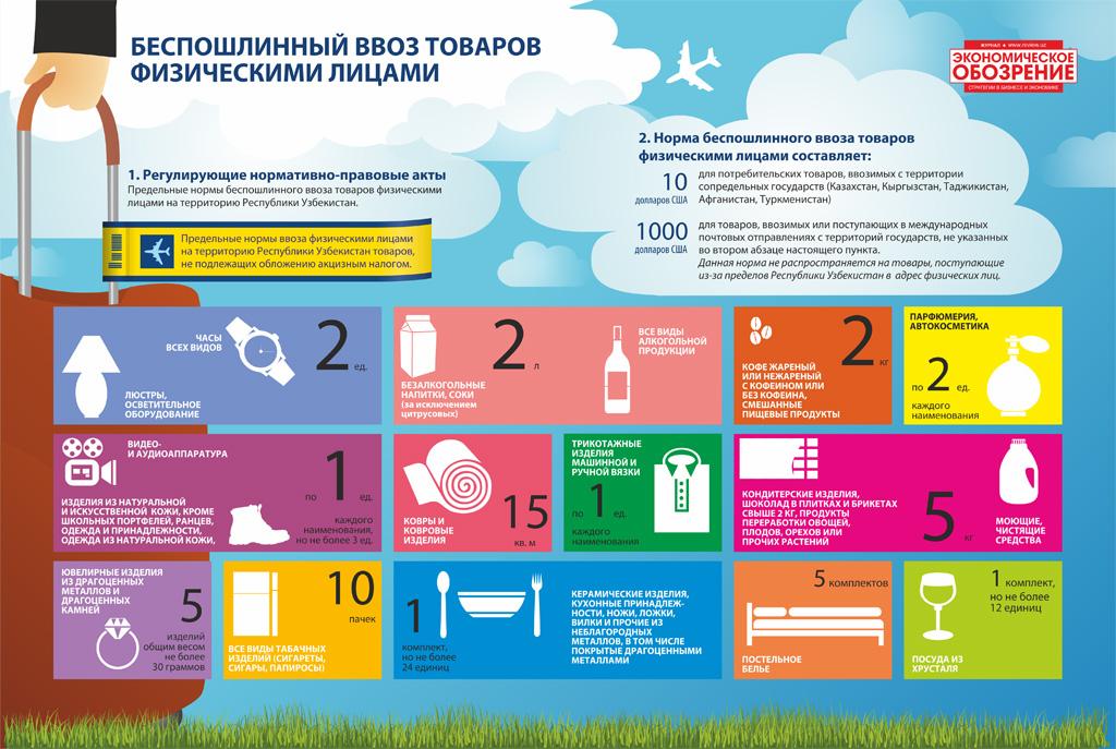 Беспошлинный ввоз в Россию: что можно провезти и сколько?