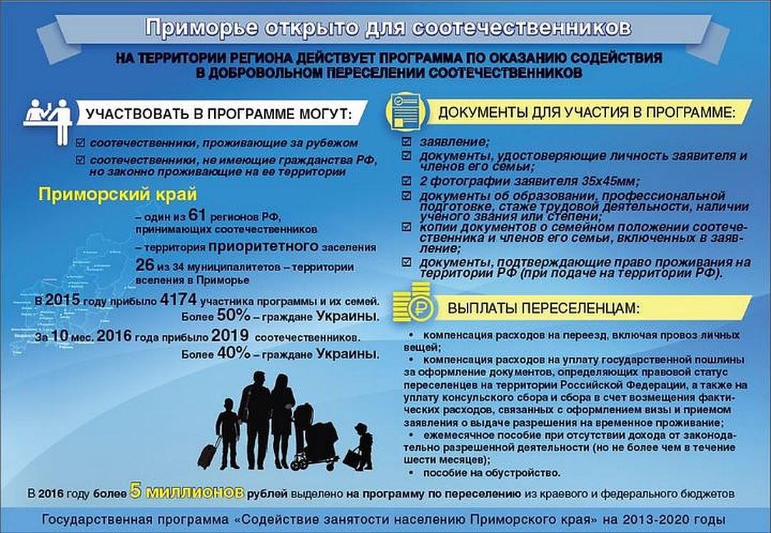Программа переселения соотечественников: участники, инструкция