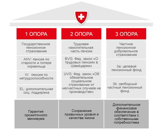 Эмиграция в Швейцарию: как переехать из России?