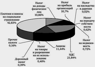 Иммиграция в Чехию: как переехать русским на ПМЖ?