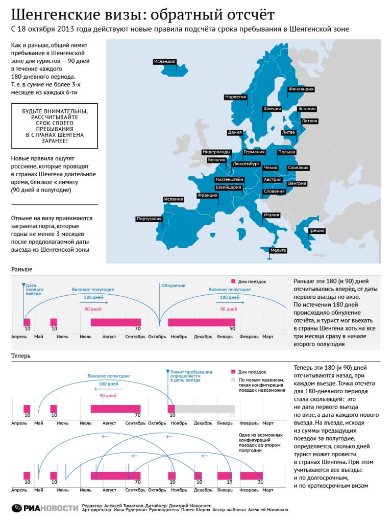 Срок действия визы при въезде в шенген: когда выезжать?