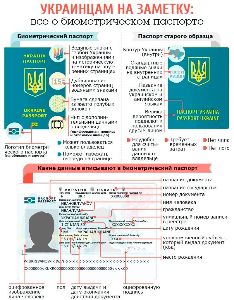 Биометрические паспорта как сделать на украине 79